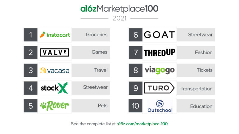 marketplace 2021