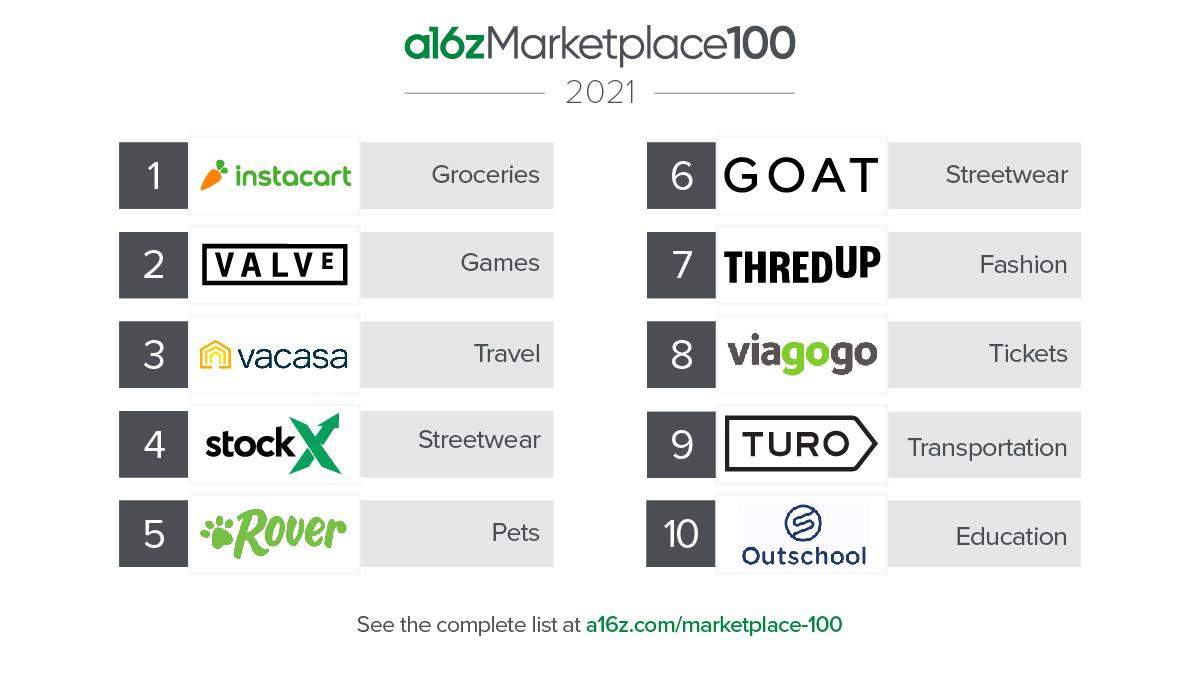 maggiori marketplace del 2021