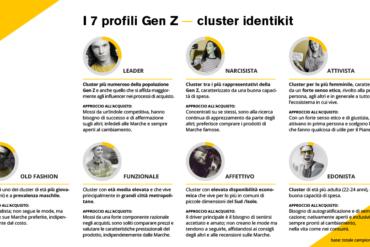 I comportamenti d'acquisto della Gen Z
