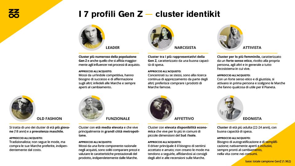 generazione z i cluster