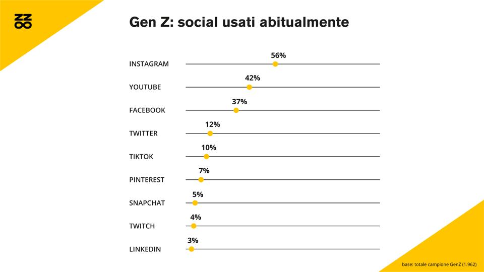 gen z social usati abitualmente 2020
