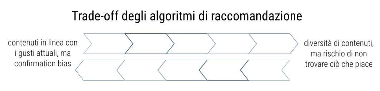 algoritmi di raccomandazione