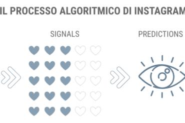 Come funziona Instagram: l'algoritmo che valuta post, storie e reel