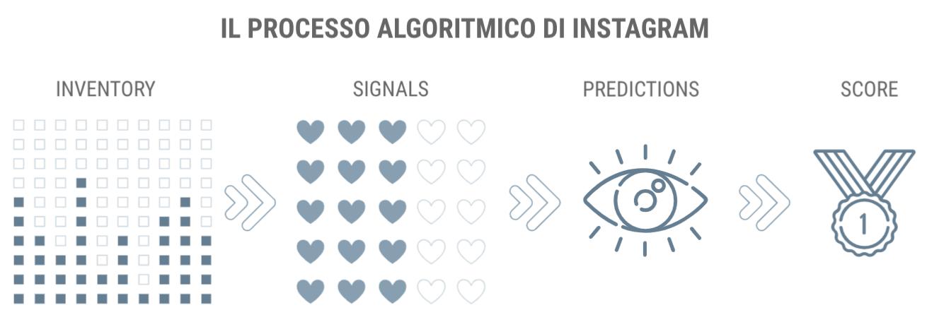 il processo che segue l'algoritmo di instagram