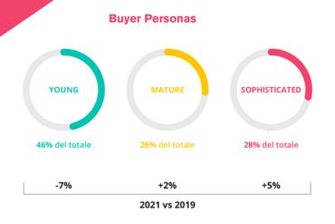 Aziende e Influencer Marketing su Italia Oggi