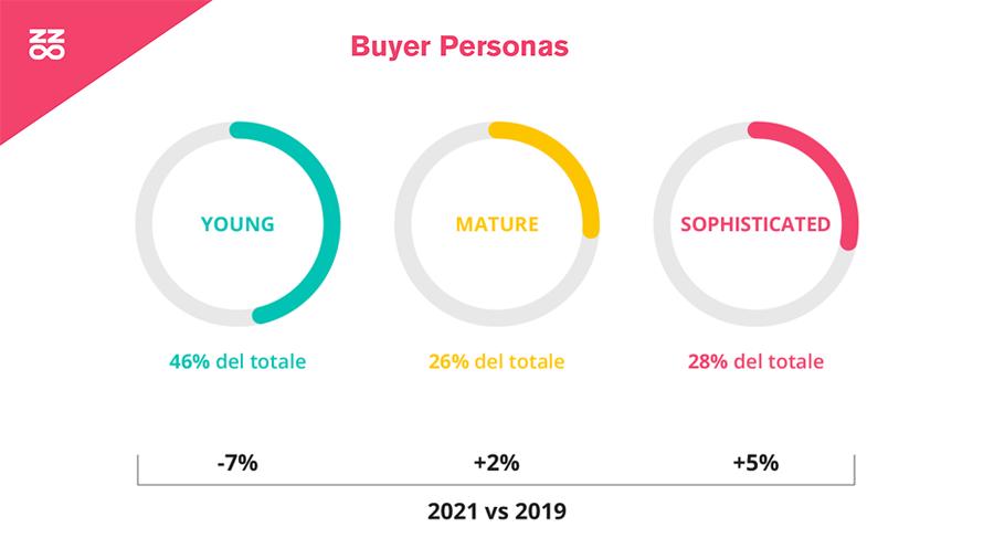 aziende e influencer marketing italia 2021