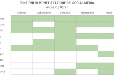 Le opportunità di monetizzazione offerte dai social media