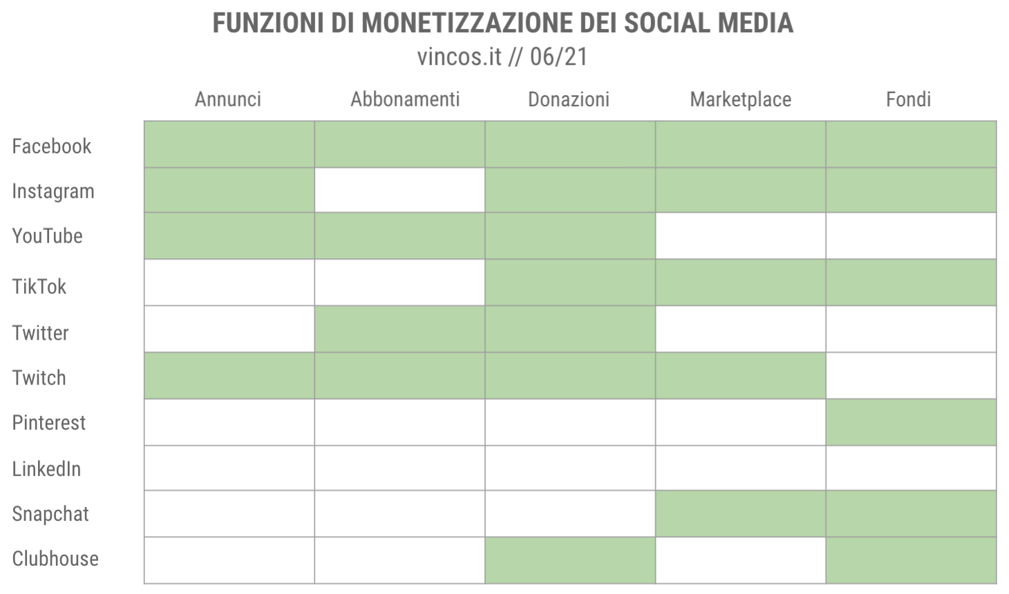 funzioni di monetizzazione social media