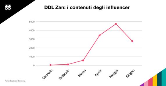 ddlzan influencer