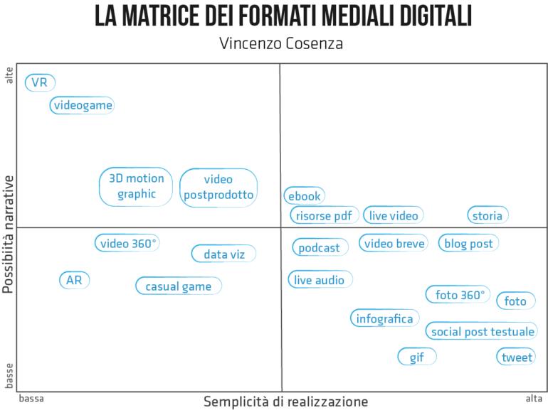 matrice formati mediali digitali
