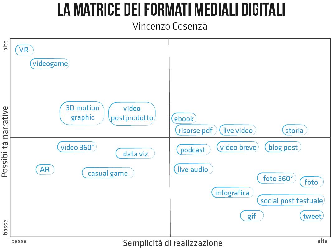 matrice formati mediali digitali 2021