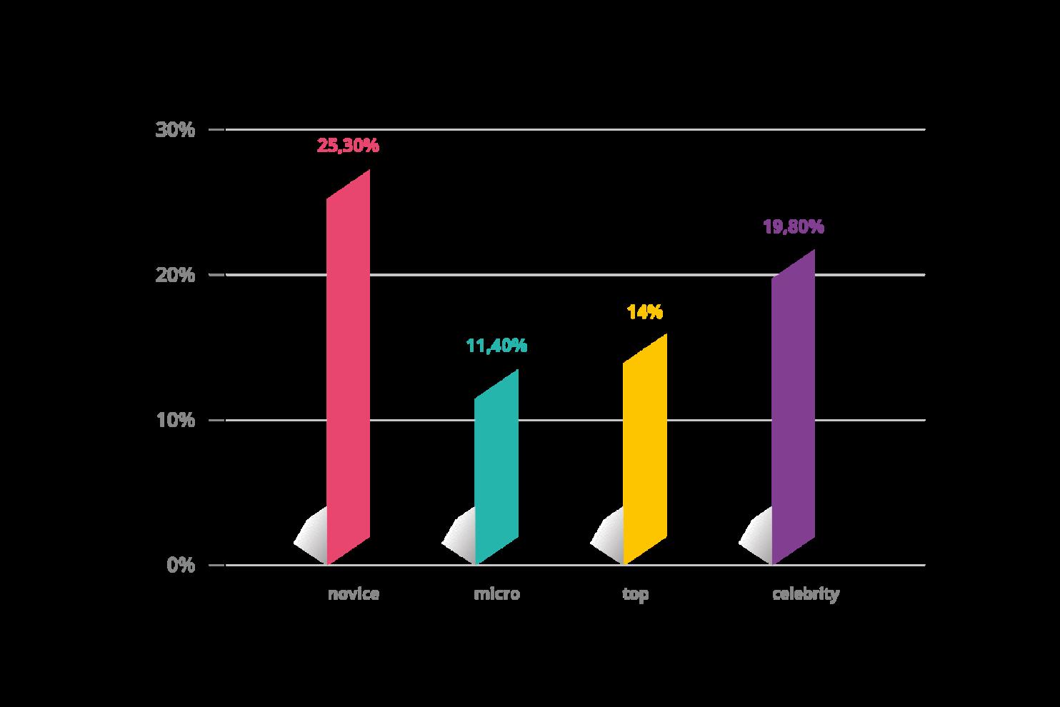 rate reach, percentuale di persone raggiunte sui social rispetto ai follower