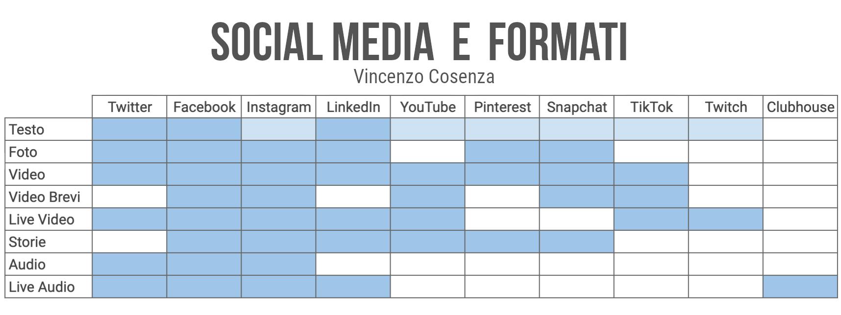 social media e formati 2021