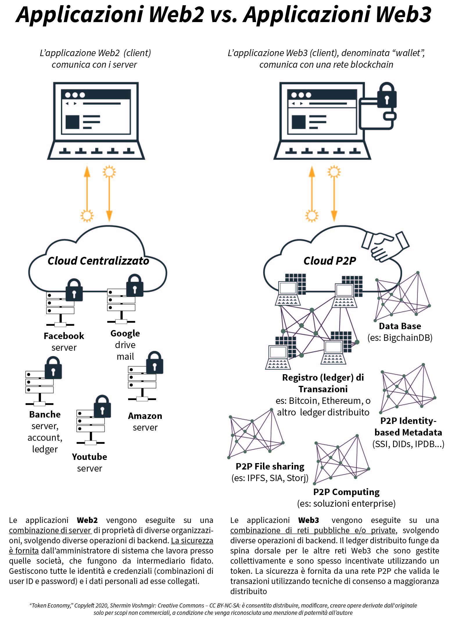 applicazioni web2 e web3