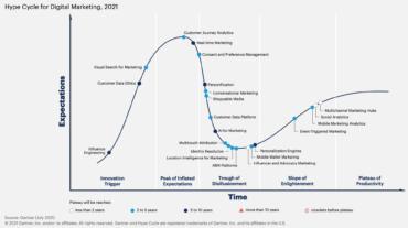 hype cycle digital marketing