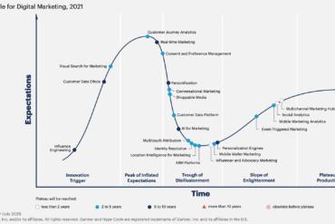 Gartner: i trend del Digital Marketing 2021