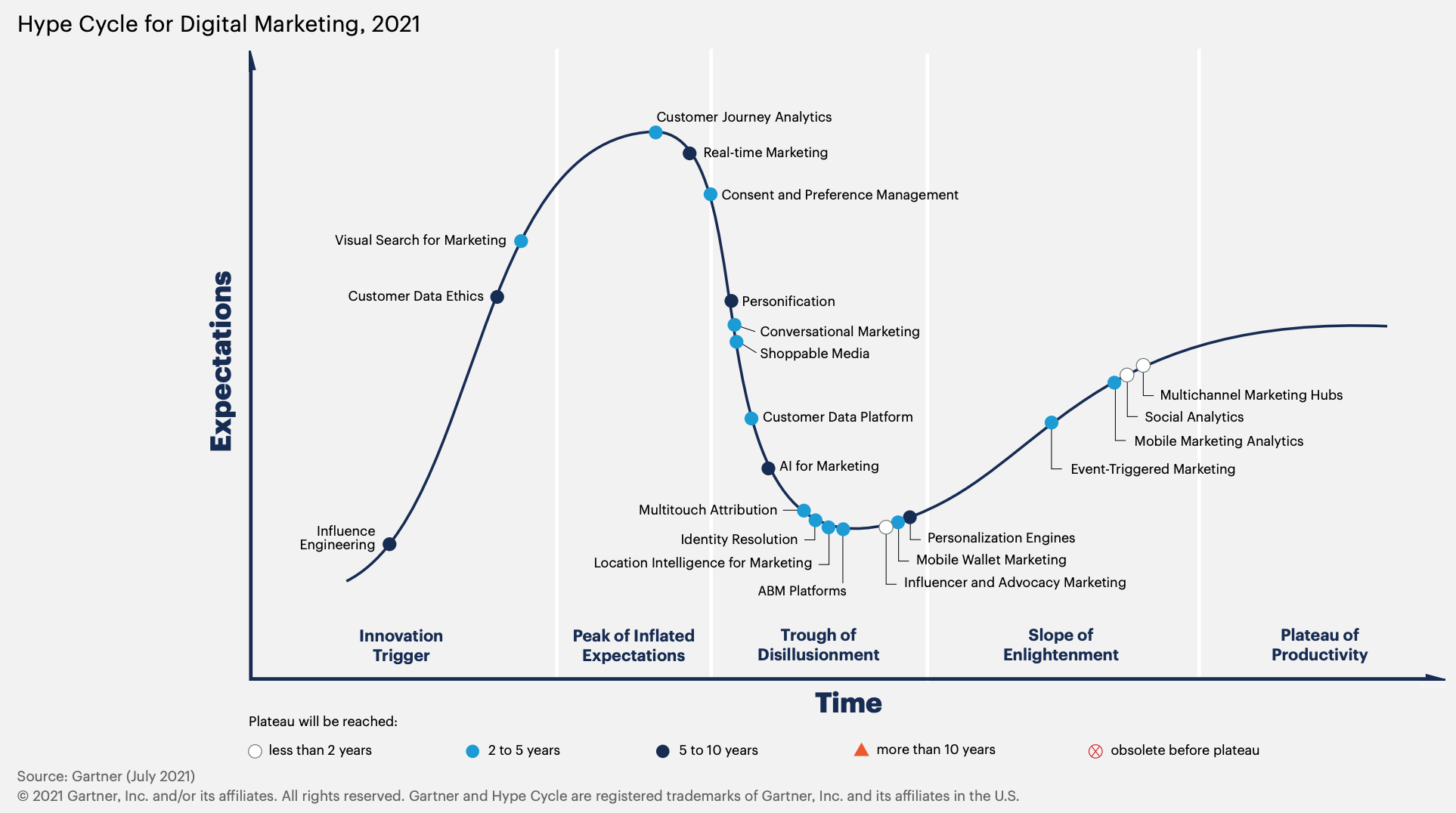 gartner hype cycle digital marketing 2021
