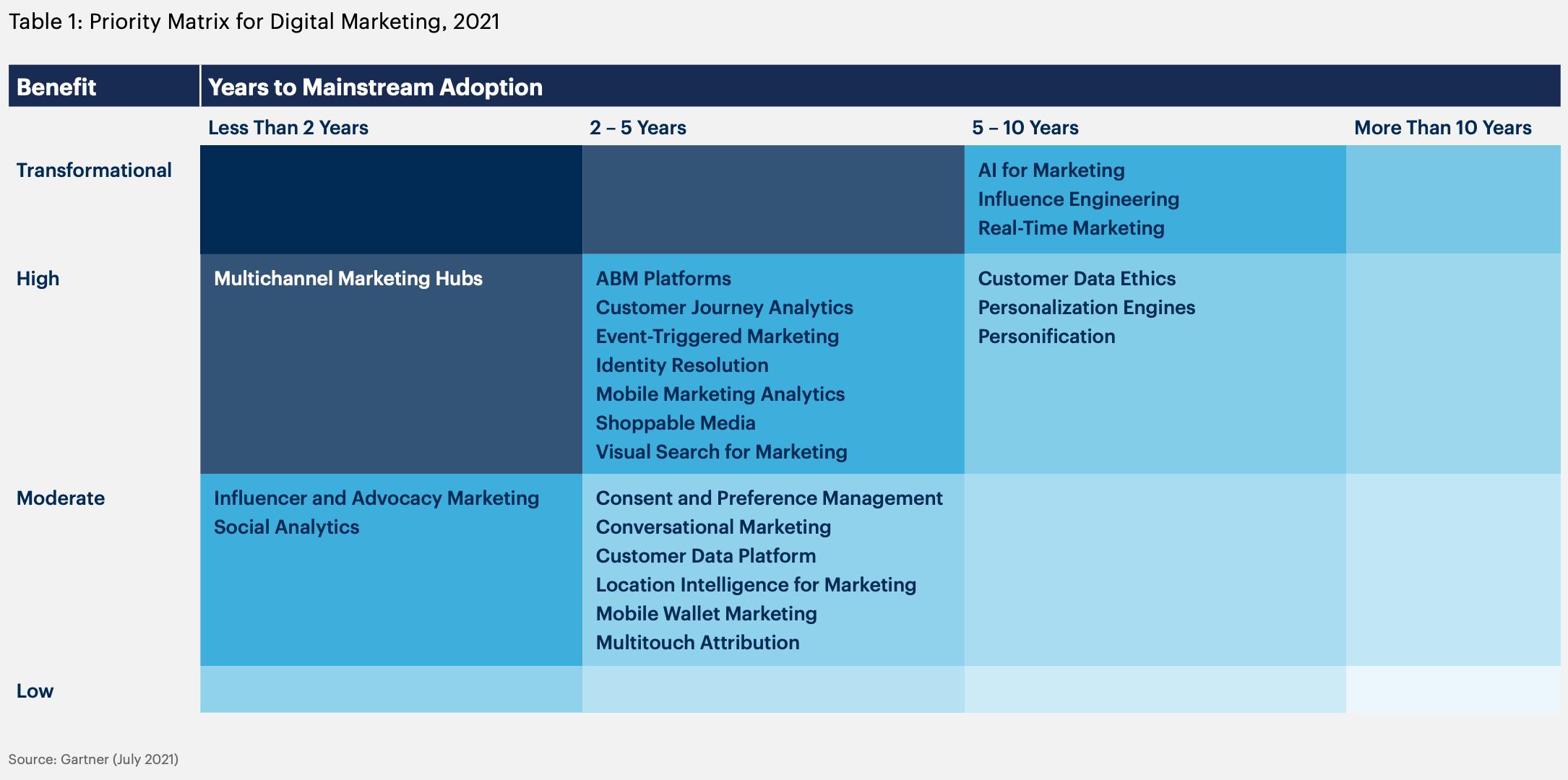gartner priority matrix for digital marketing 2021